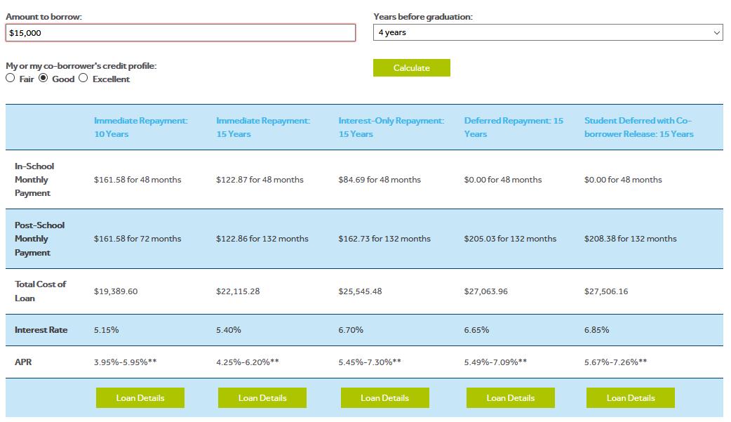 MEFA's Student Loan Payment Calculator