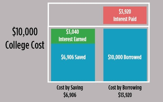 The Power of College Savings