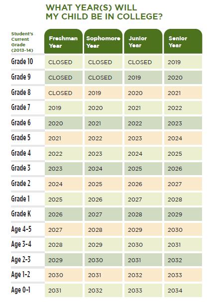 Maturity Year Chart