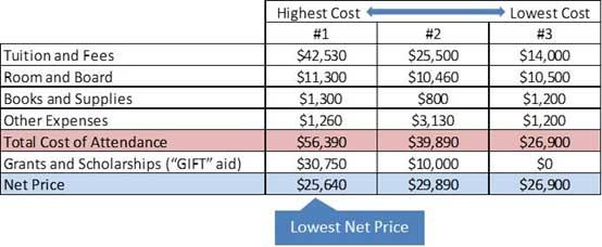college cost comparison
