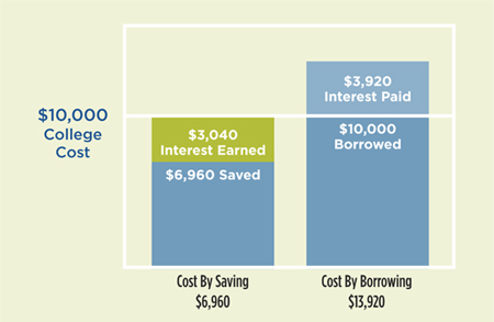 Cost of borrowing vs saving for college