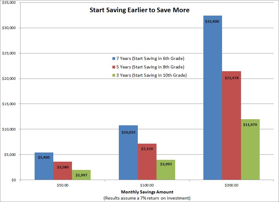 Start Saving Earlier
