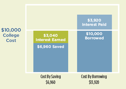 Graph comparing saving and borrowing for $10K college costs