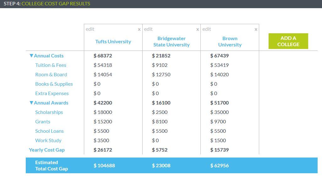 MEFA Pathway College Cost Gap Results