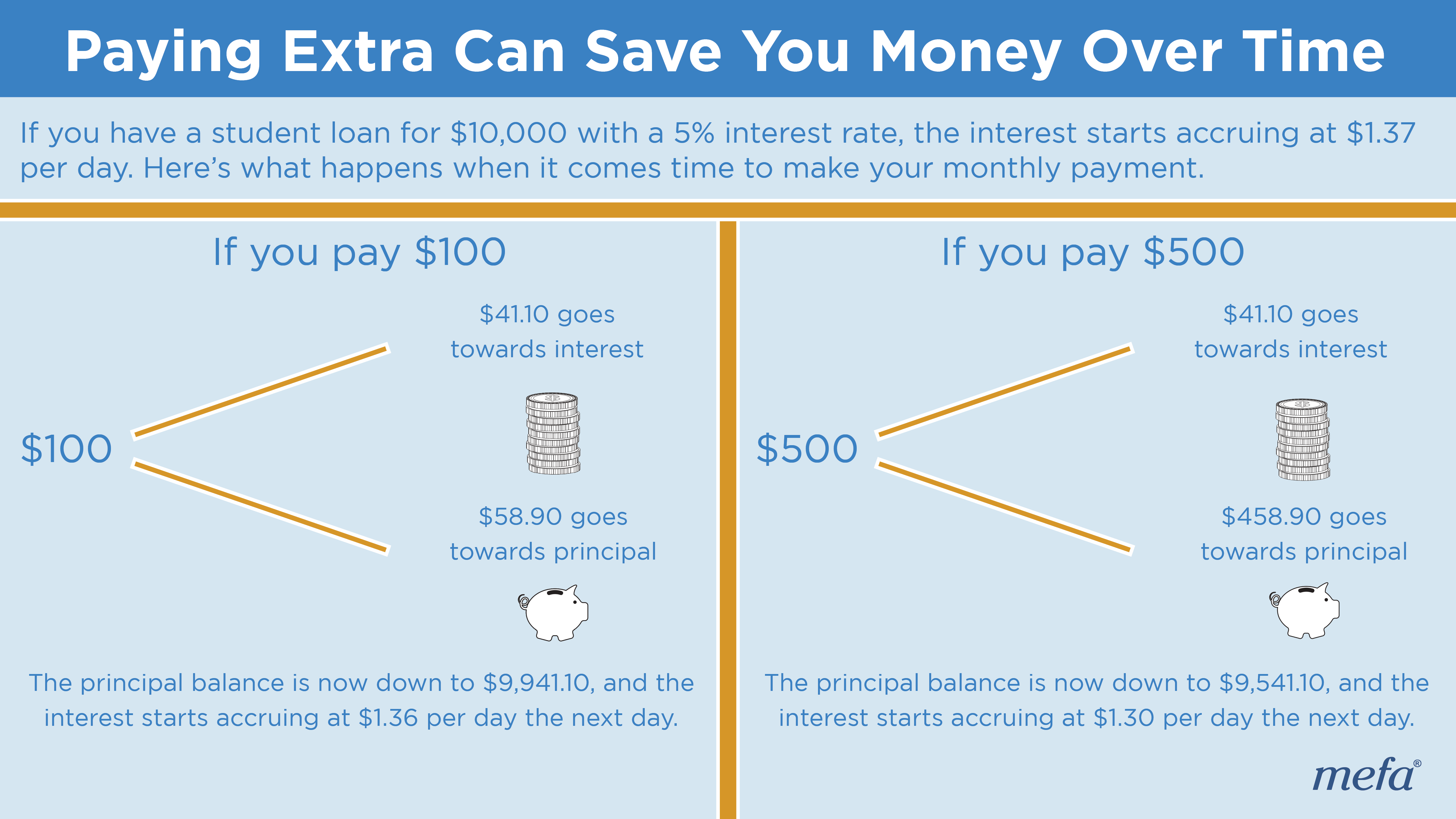 Paying Extra Can Save You Money Over Time