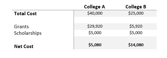 Chart comparing college