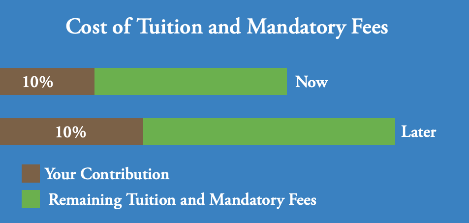 Cost of tuition