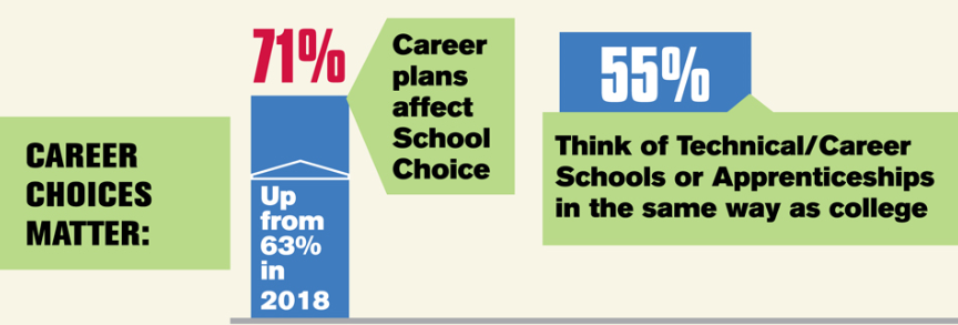 Career Plans Graphic