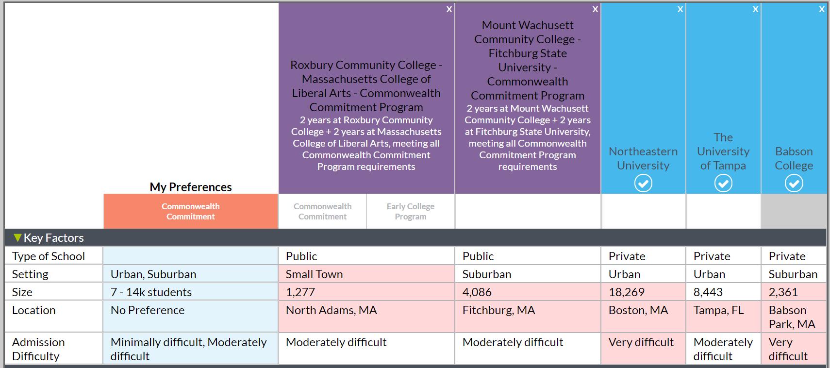 MEFA Pathway College Compare